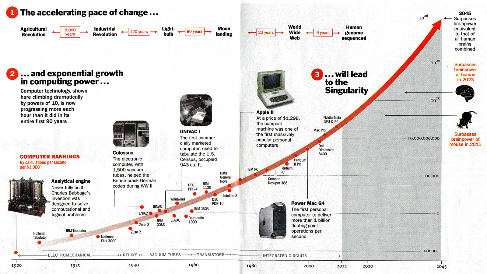 Singularity Curve (Raymond Kurzweil in Time Magazine)